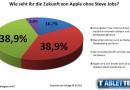 Auswertung – Wie seht ihr die Zukunft von Apple ohne Steve Jobs?