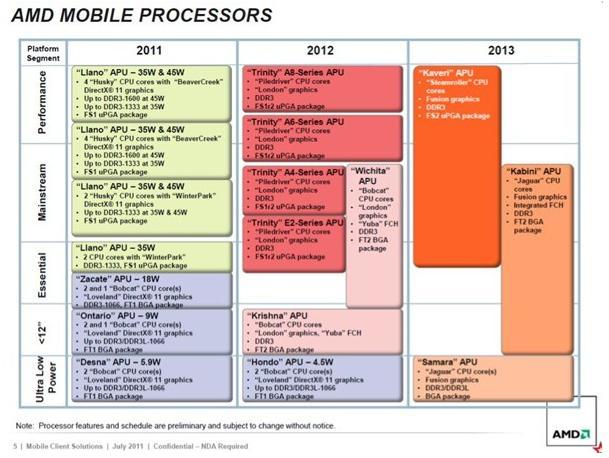 AMD Roadmap zeigt Trinity CPU für Januar 2012 an