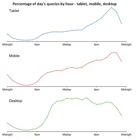 Trafficanalyse aus dem Hause Google