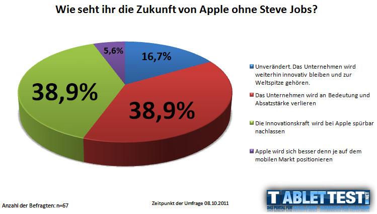 Umfrage zu Apples Zukunft ohne Steve Jobs
