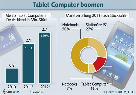 Tablet Absatz in Deutschland 2011