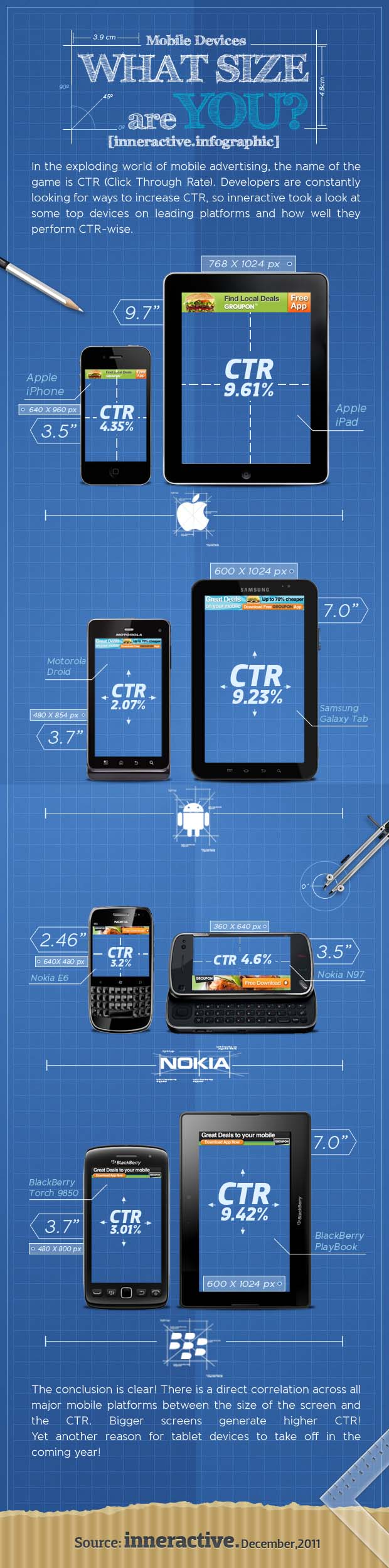 Tablet-Größe entscheidet über die Click-through-Rate